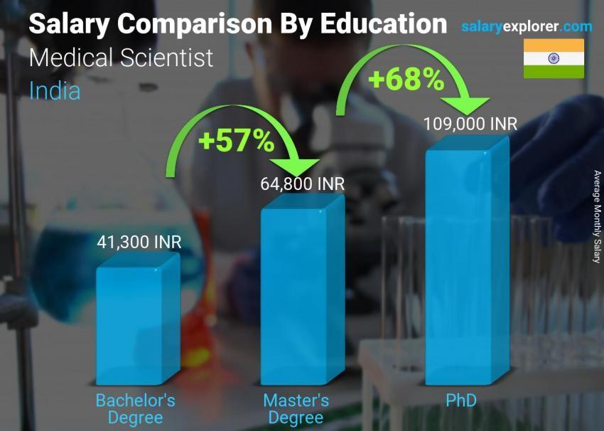 doctorate in medicine salary range